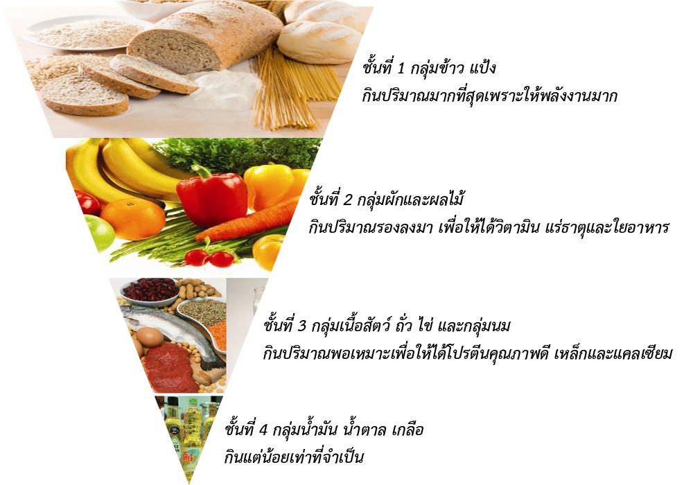 วิธีกินเพื่อลดน้ำหนัก ธงโภชนาการ